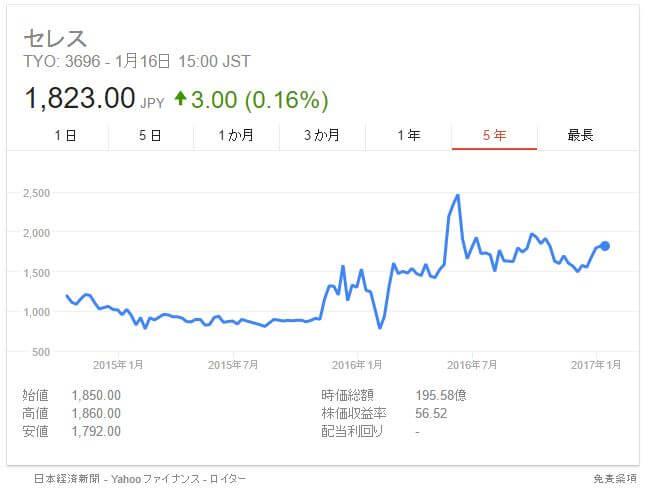 モッピー株価