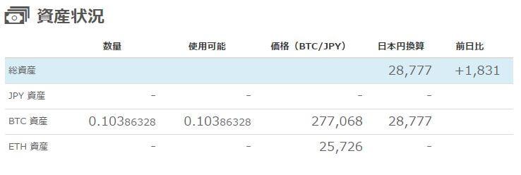 ビットコイン結果